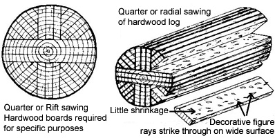 Quarter sawn oak